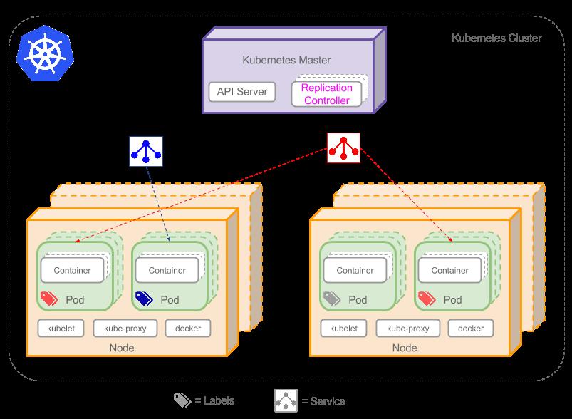Kubernetes教程:Kubernetes核心概念-集群