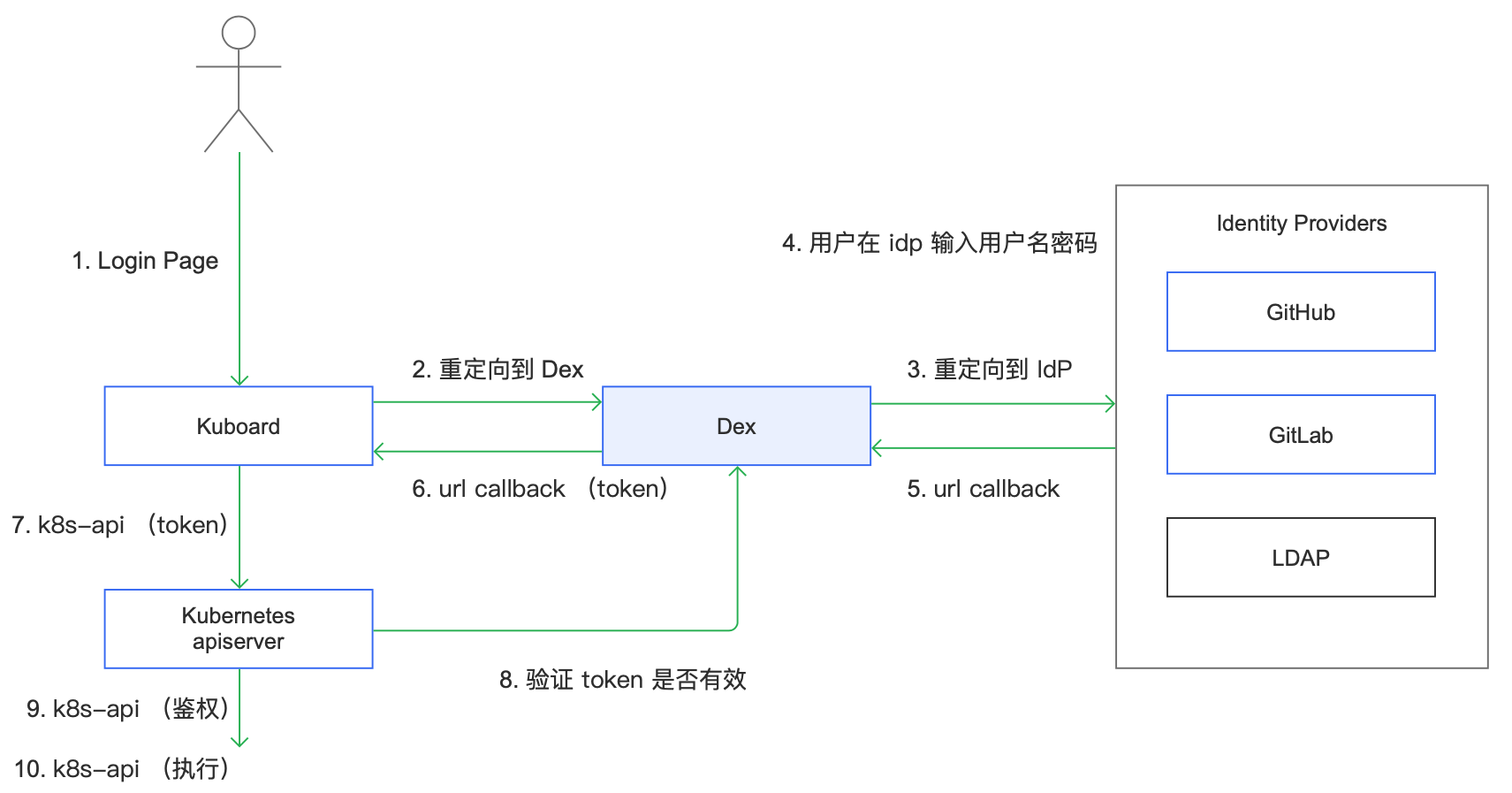Kubernetes教程-OpenID Connect